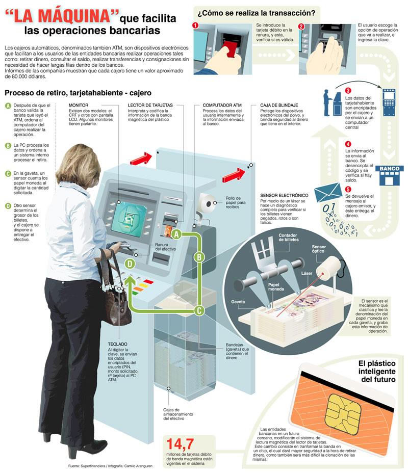 Cómo funcionan los cajeros automáticos en México